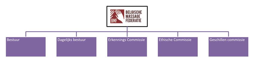 Structuur BMF